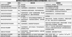交易新模式:郑州文化艺术品交易